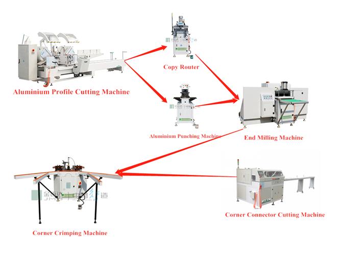 What equipment is needed to open a door and window factory